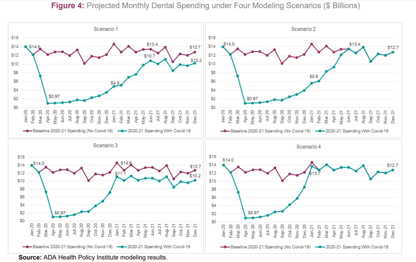 Monthly Dental Spending Projections COVID-19